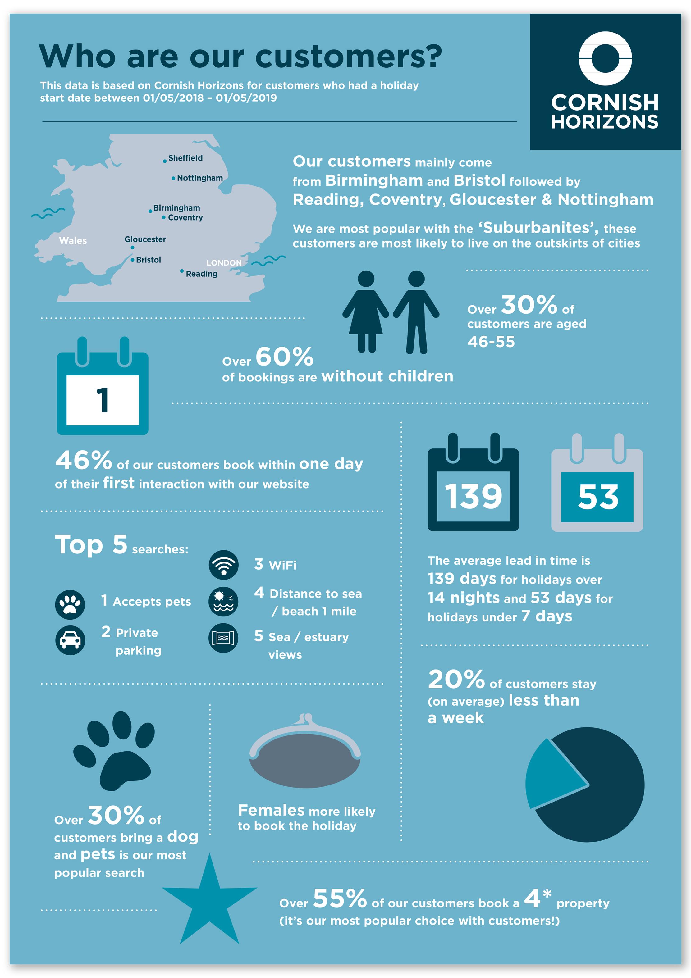 Cornish Horizons info graphics