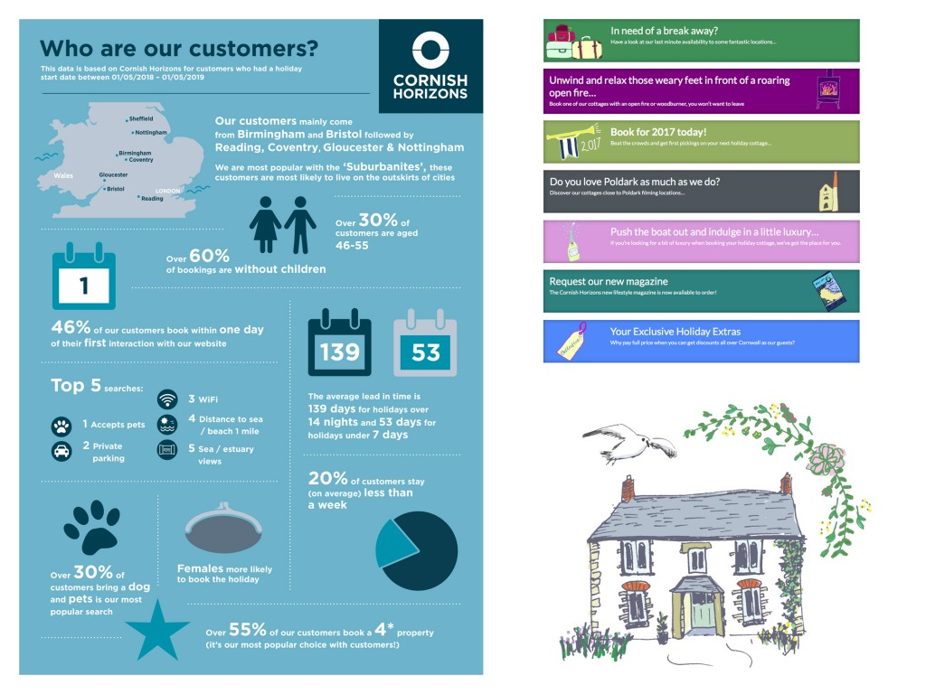 Infographic Design and Website Illustrations